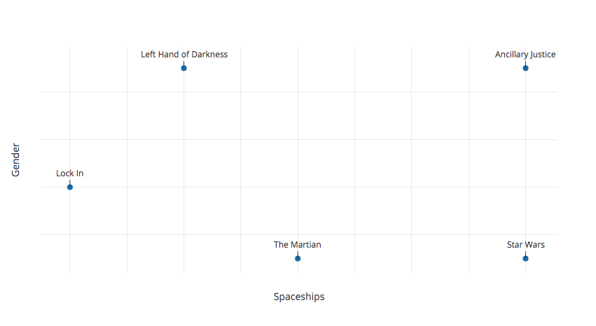Graph of science fiction novels by amount of gender vs amount of spaceships